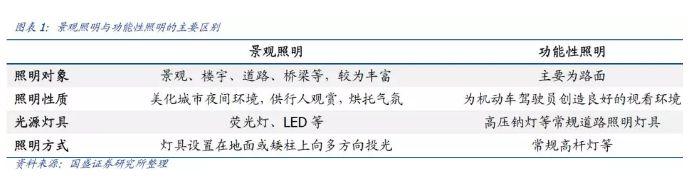 景观照明需求急升,华体科技等上市企业受益匪浅合金管件